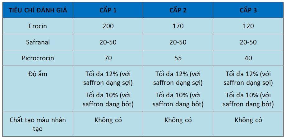 ISO 3632 là gì? Bảng phân loại chất lượng saffron theo tiêu chuẩn ISO 3632